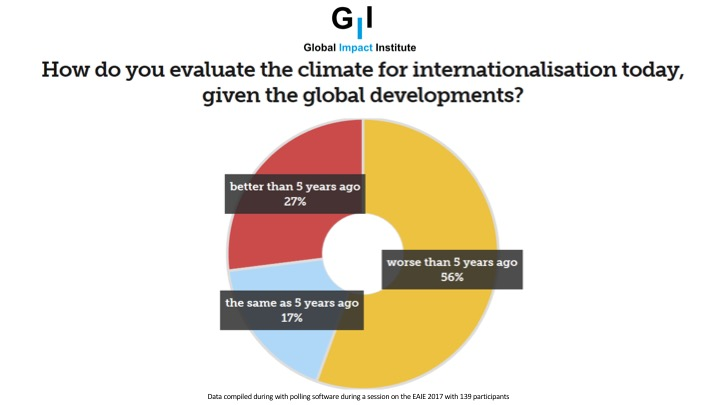 Internationalisation in Higher Education: climate change over the last 5 years